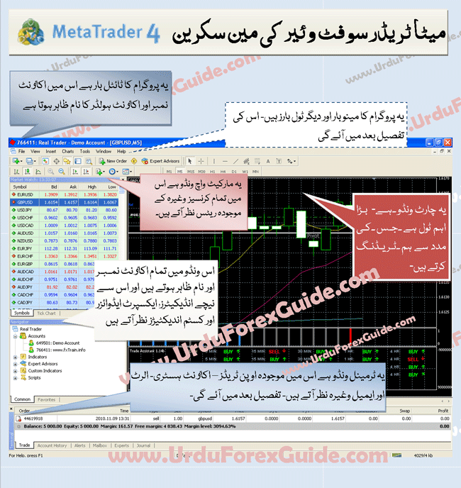This is the main screen of Metatrader 4 forex trading software
